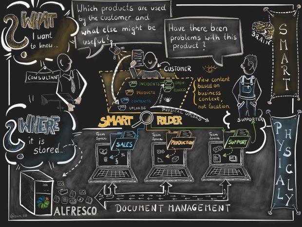 Alfresco Smart Folder