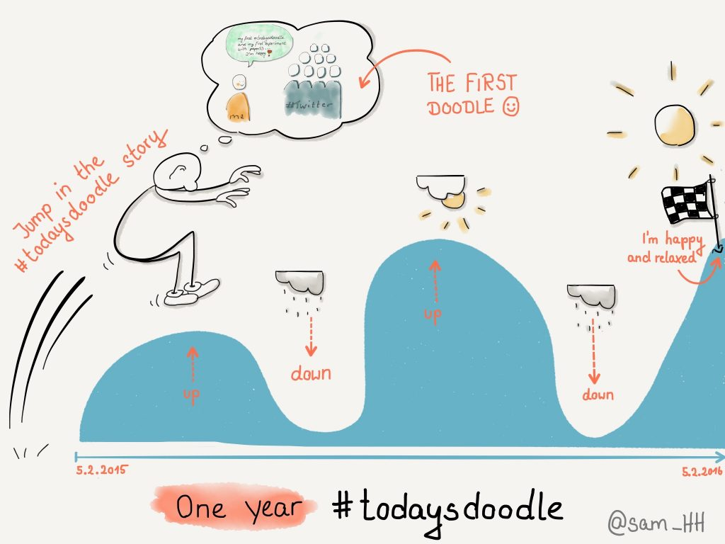 one-year-todaysdoodle