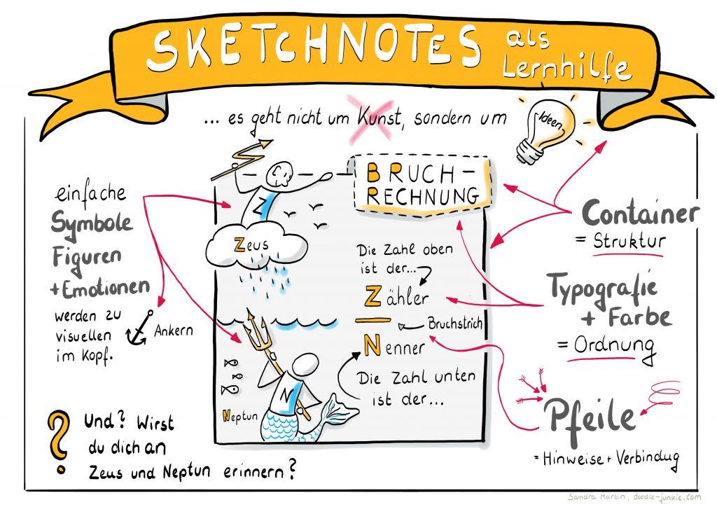 Sketchnotes als Lernhilfe