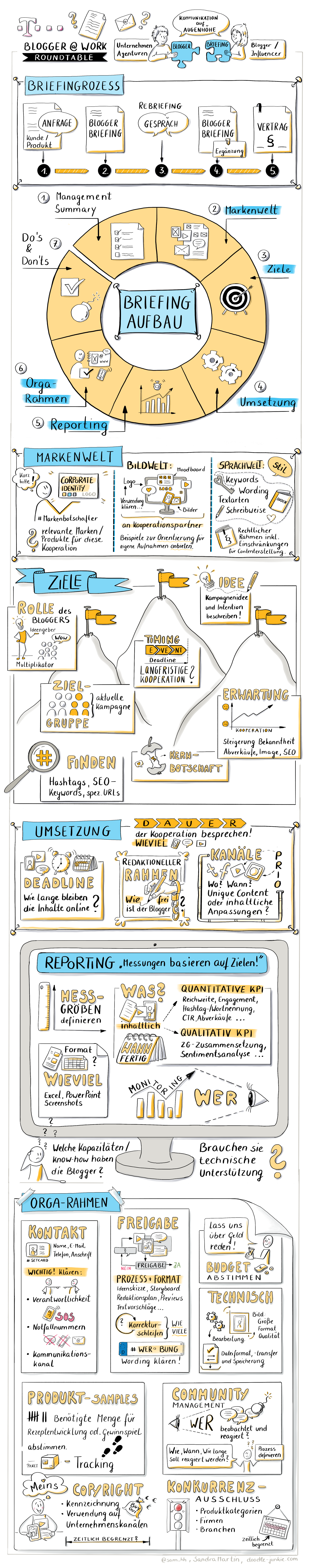 Bloggerbriefing Infografik