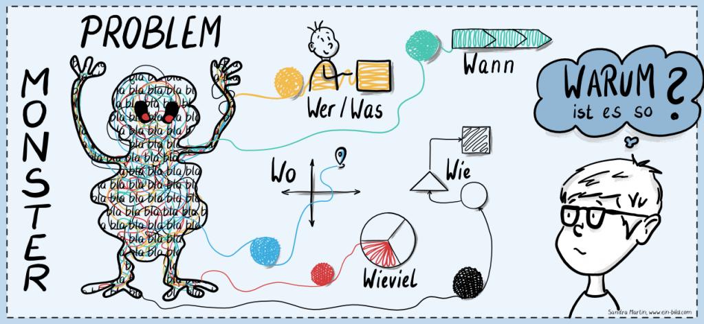 Prozess-Analyse und Visualisierung