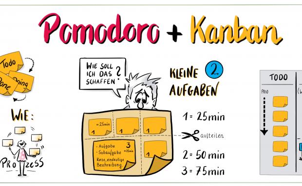 Kanban Pomodoro kombiniert